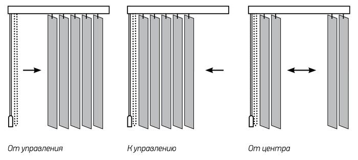 Типы открывания вертикальных жалюзи.